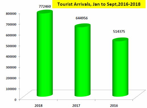 Tourist arrival in Nepal from 2016 to 2018