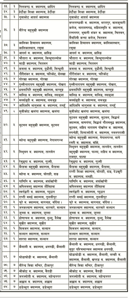 M.Ed First Semester Exam Center 2019 Published: TU 2