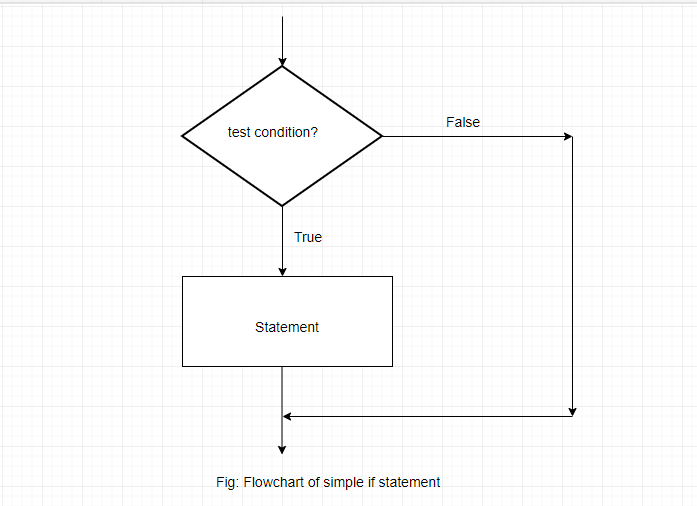 If Statement in C 1