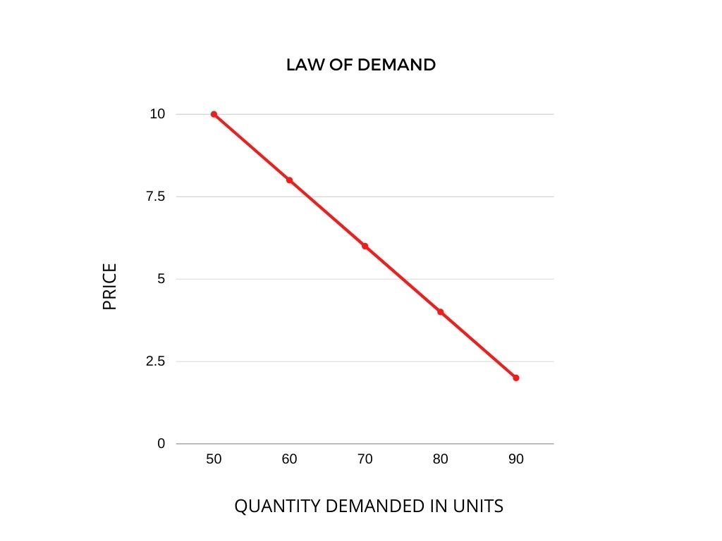 law of demand graph